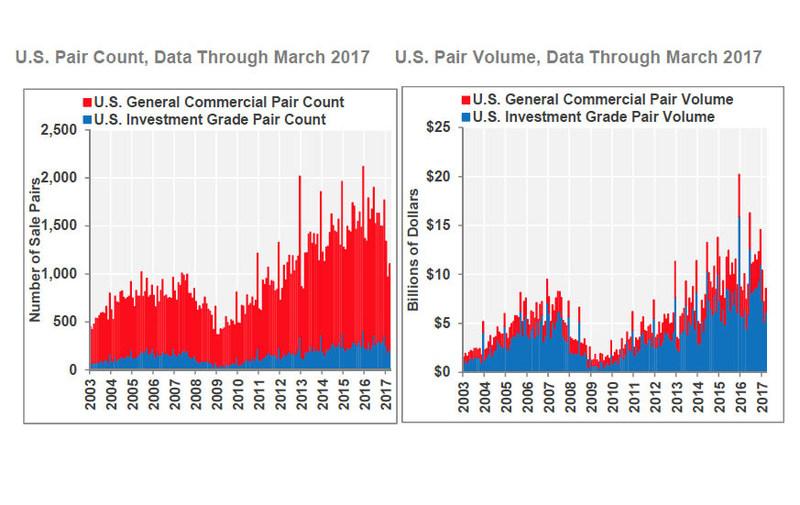 U.S. Pair Count and U.S. Pair Volume, Data Through March 2017