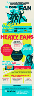 The Power of the Fan at a Glance
