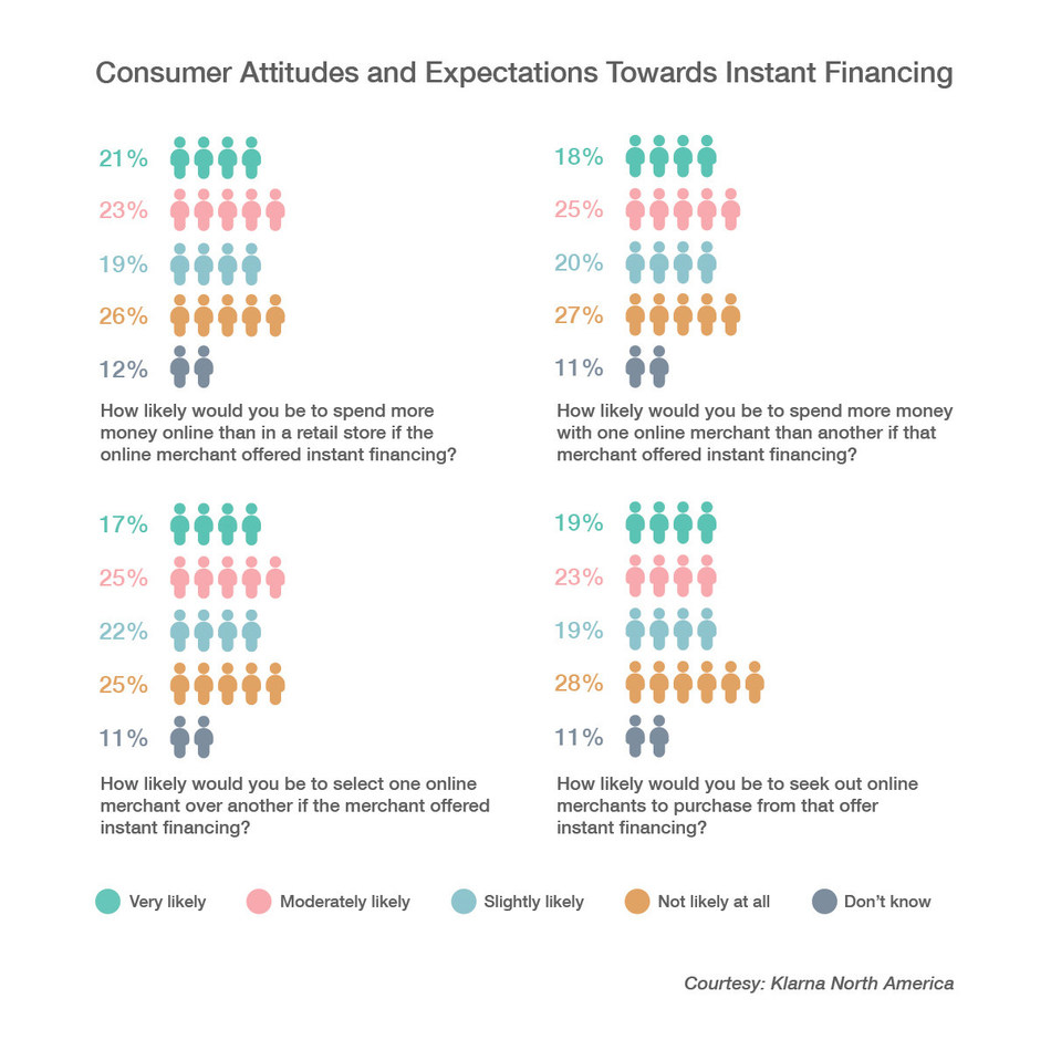 This infographic illustrates the impact of instant financing on consumers' purchasing decisions as revealed in a survey conducted by Klarna in April 2017.
