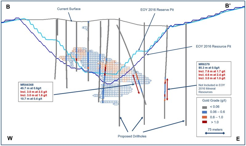 Figure 3. Drill cross section along B - B' highlighting the Valmy area at the Marigold mine, Nevada, U.S. (CNW Group/Silver Standard Resources Inc.)