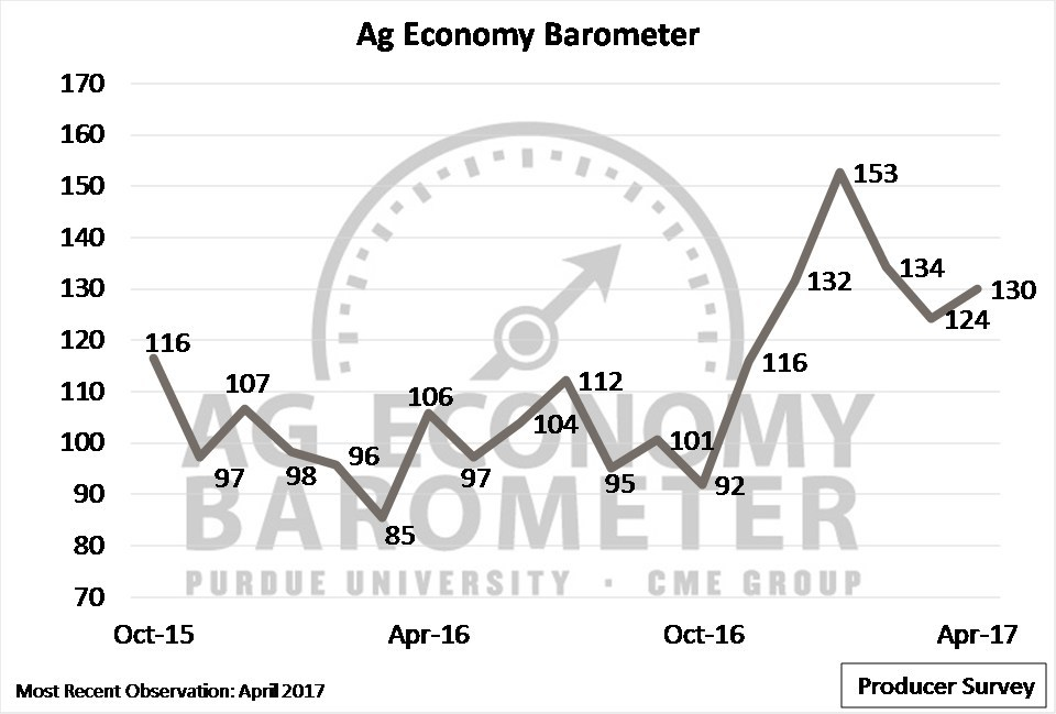 Producers indicated slightly increased optimism about the agricultural economy as the Ag Economy Barometer increased from 124 in March to 130 in April. (Purdue/CME Group Ag Economy Barometer/David Widmar)