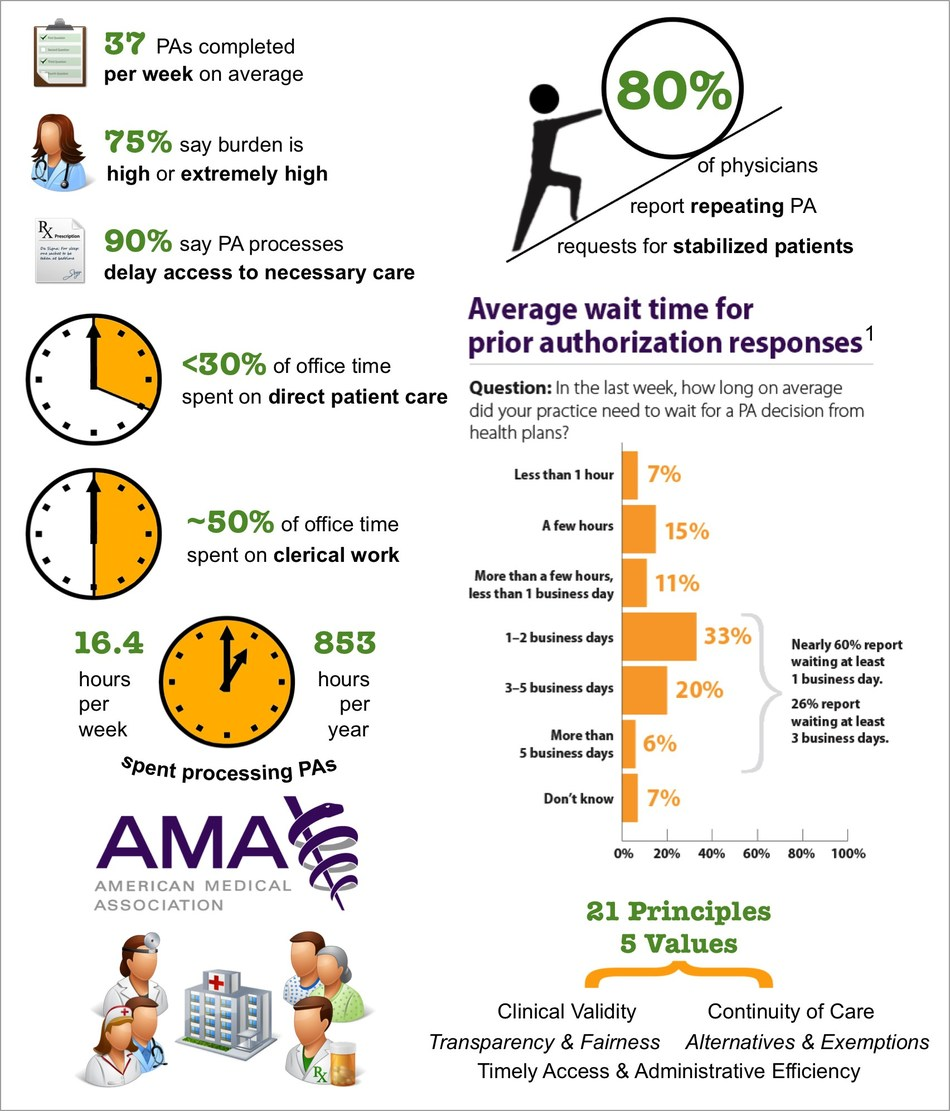 MHL/AXON AMA Prior Authorization Time Burden Infographic