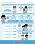 The State of Kids & Reading in Canada