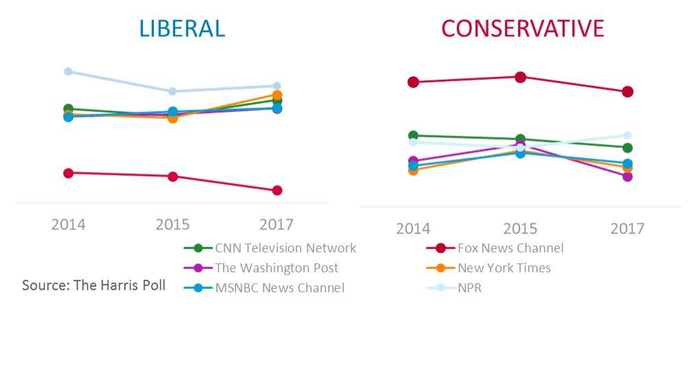 Conservative vs. Liberal Views