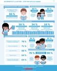 Les enfants et la lecture – l'état des faits au Canada
