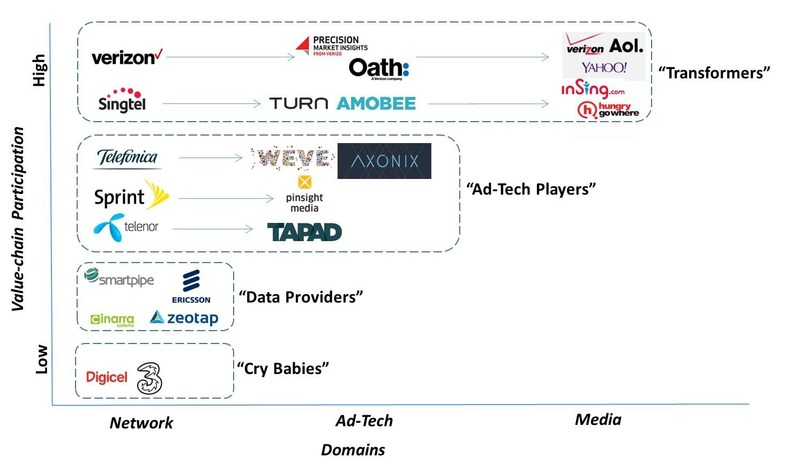 Mobile Network Operator Positioning in Mobile Advertisements