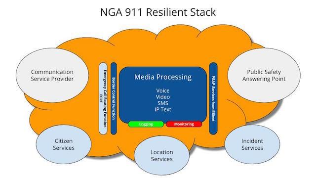 NGA911 Resilient Stack