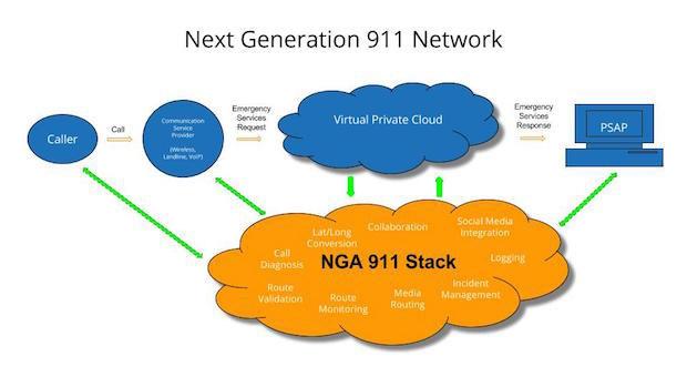 Next Generation 911 Network