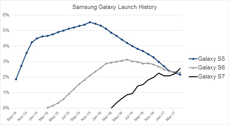 Samsung Galaxy launch history indicates that the Samsung Galaxy S7 is the most used Samsung smartphone.