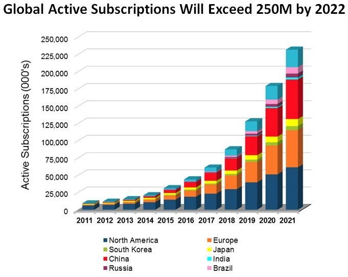 Fig 1. In-Car wireless connectivity subscription projections by country