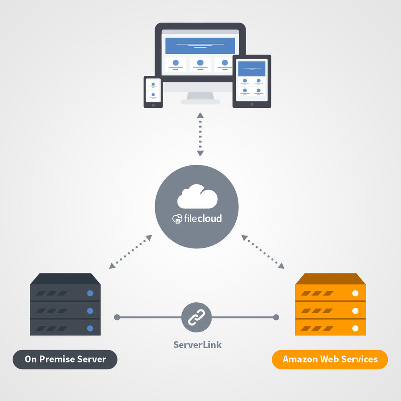 FileCloud ServerLink - File Replication on AWS