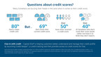 A new study by Capital One shows that Canadians have questions about credit scores (CNW Group/Capital One Canada)
