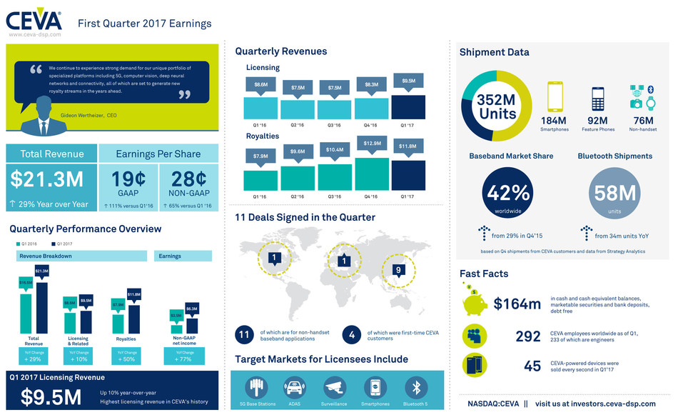 CEVA, Inc. reported record Q1 2017 earnings with all-time high quarterly revenues of $21.3 million. Non-GAAP EPS was $0.28 and CEVA-powered shipments totaled a record 352 million units, driven by LTE and Bluetooth. For more information and highlights, view the infographic.
