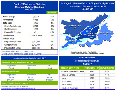 Centris® Residential Sales Statistics - April 2017 (CNW Group/Greater Montréal Real Estate Board)