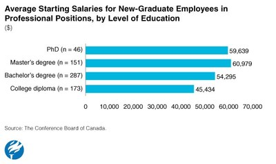Average Starting Salaries for New-Graduate Employees in Professional Positions, by Level of Education (CNW Group/Conference Board of Canada)