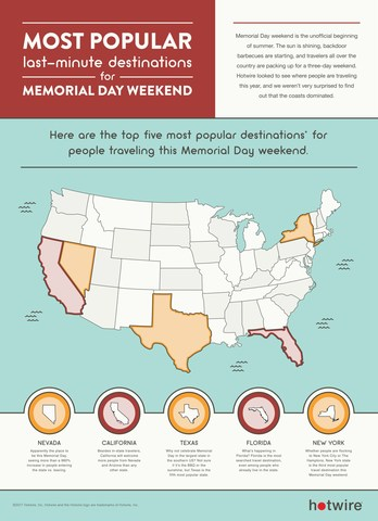 Most popular last-minute destinations for Memorial Day Weekend