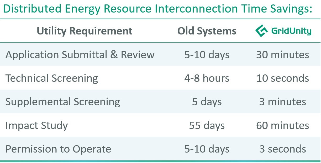 GridUnity Distributed Energy Interconnection Time Savings Chart. GridUnity reduces interconnection time by up to 98% so that valuable engineering expertise can be focused on more complex project analysis. The chart shows improvements possible using GridUnity and is based on data analysis of a representative sample of utilities in California, Hawaii, Massachusetts, New York and New Jersey.