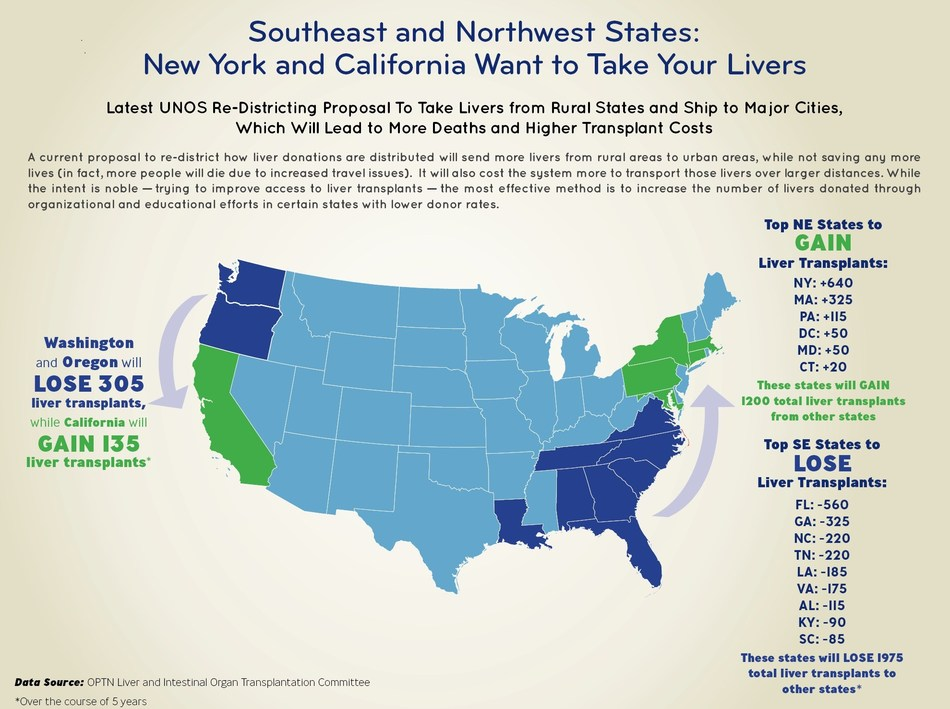 Proposed Liver Allocation Infographic