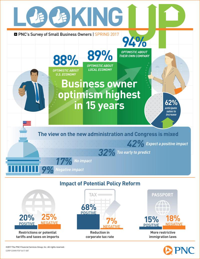(PRNewsfoto/PNC Financial Services Group)
