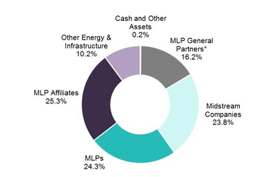 The Fund's investment allocation as of April 28, 2017 is shown in the pie chart. For illustrative purposes only. Figures are based on the Fund's gross assets. *Structured as corporations for U.S. federal income tax purposes. Source: Salient Capital Advisors, LLC, April 28, 2017.