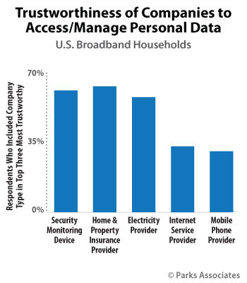 Parks Associates: Trustworthiness of Companies to Access/Manage Personal Data