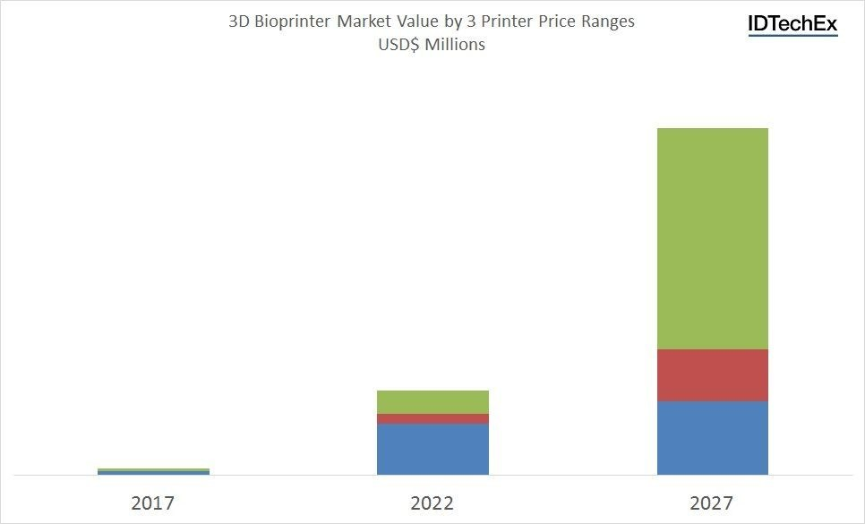 """3D bioprinter market value by 3 printer price ranges USD$ Millions. Source: IDTechEx Research """"3D Bioprinting 2017-2027: Technologies, Markets, Forecasts"""" (www.IDTechEx.com/3dbio)."""