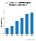 Parks Associates: Market for Smart Speakers With Voice Assistants Estimated to Grow Roughly 60% From 2016 to 2017