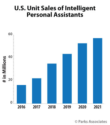 Parks Associates: Unit Sales of Intelligent Personal Assistants