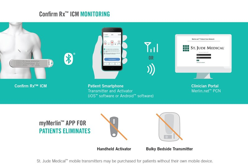 The Abbott Confirm Rx™ ICM allows for automatic data transfer via wireless technology to a smartphone and then on to the clinician via cellular or Wi-Fi™ technology. (iOS is a trademark of Cisco Technology. Android is a trademark of Google, Inc. Wi-Fi is a trademark of Wi-Fi Alliance.)
