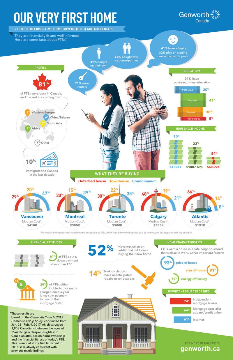 Genworth Canada 2017 Homeownership Study (CNW Group/Genworth Canada)
