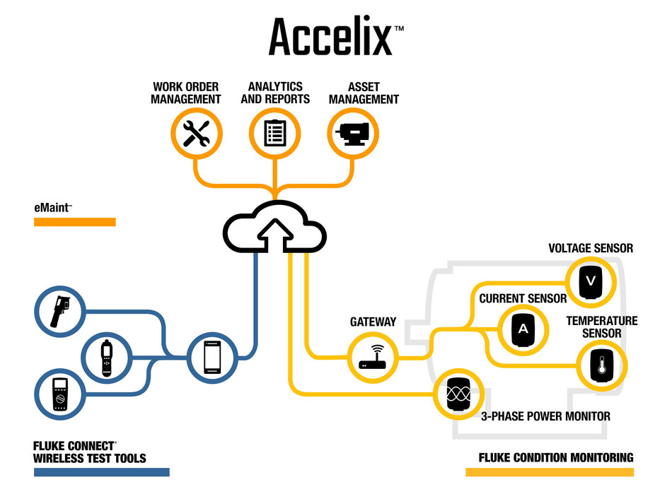 Fluke Accelix™ (Accelix) is an open, cloud platform that connects maintenance software, equipment and critical plant systems. Accelix integrates Fluke's portfolio of wireless tools and condition monitoring sensors to eMaint, Fluke's leading SaaS CMMS (Computerized Maintenance Management System), and shares information with enterprise solutions of choice.