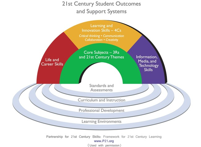 The Partnership for 21st Century Learning Now Offers Onsite Professional Development on the 4Cs of Communication, Collaboration, Critical Thinking, and Creativity.