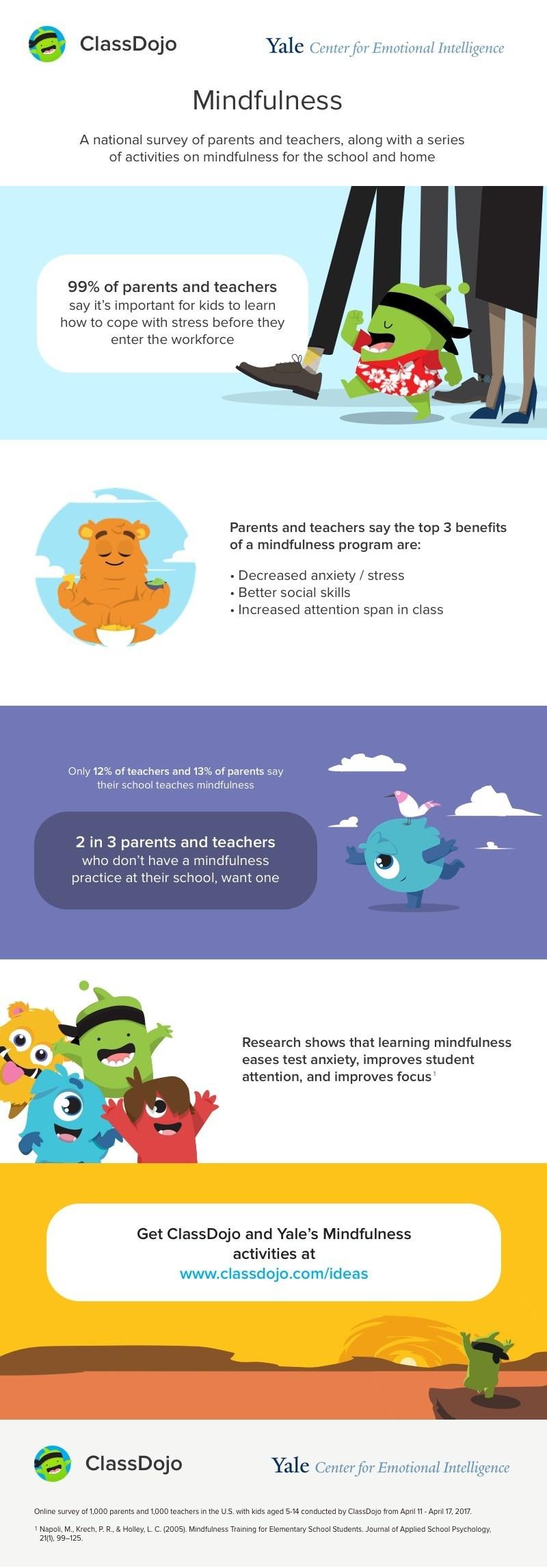 Results from the ClassDojo & Yale Center for Emotional Intelligence Mindfulness survey