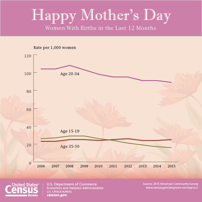 This graphic shows birth rates of women in different age groups for the nation using the Census Bureau's American Community Survey fertility data.