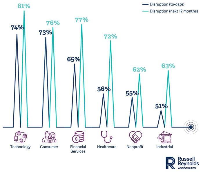 Russell Reynolds Associates' Third Annual Digital Pulse Survey