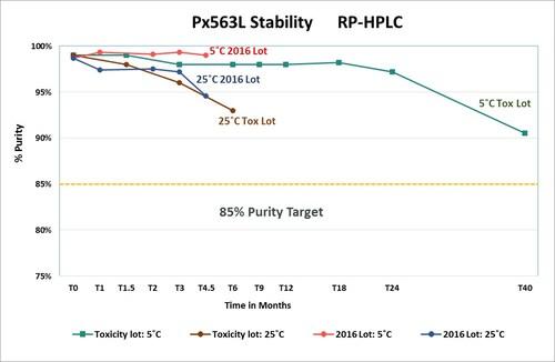 Figure 1. Pfenex Recombinant Anthrax Vaccine Stability Data