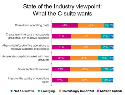KPMG/HFS Shared Sources and Outsourcing Advisory State of the Industry 2017 report shows C-suite needs
