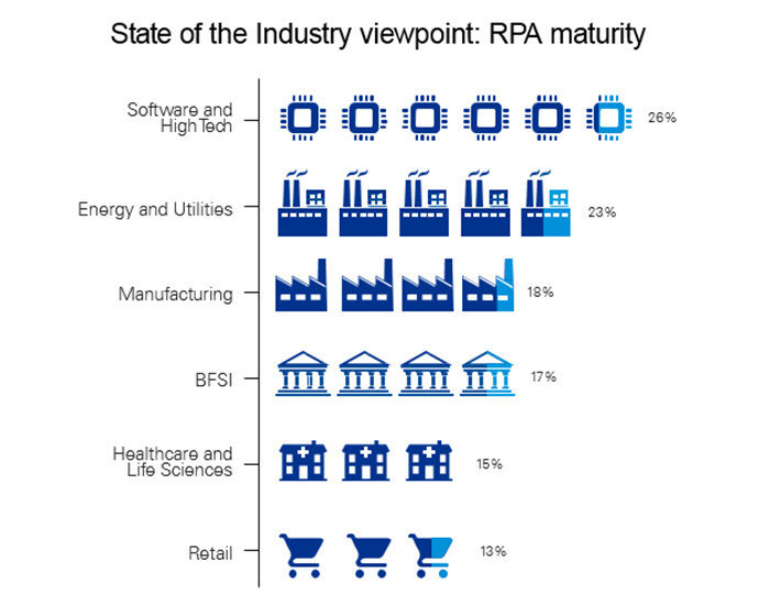 KPMG/HFS State of the Outsourcing Industry 2017 report shows levels of maturity on Robotic Processing Automation (RPA).