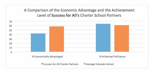 The performance of the charters partnered with Success for All is higher than the state average even though they serve more students challenged with economic disadvantage.