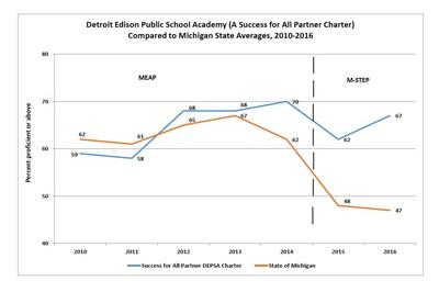 Detroit Edison Public School Academy Compared to Michigan.