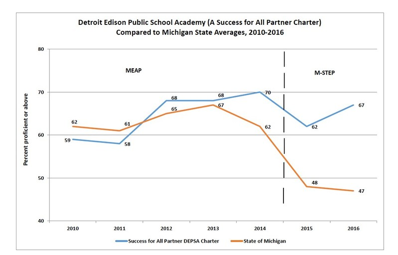 Detroit Edison Public School Academy Compared to Michigan.