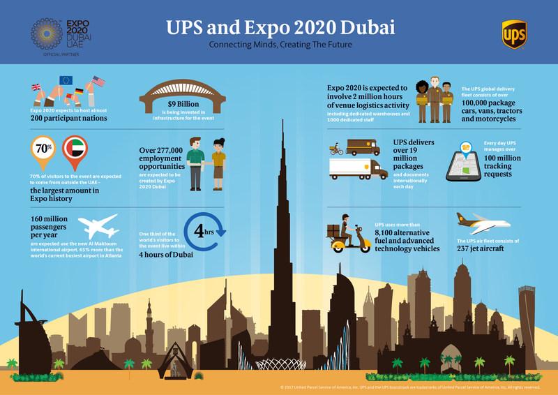 UPS and Expo 2020 Dubai (CNW Group/UPS Canada Ltd.)