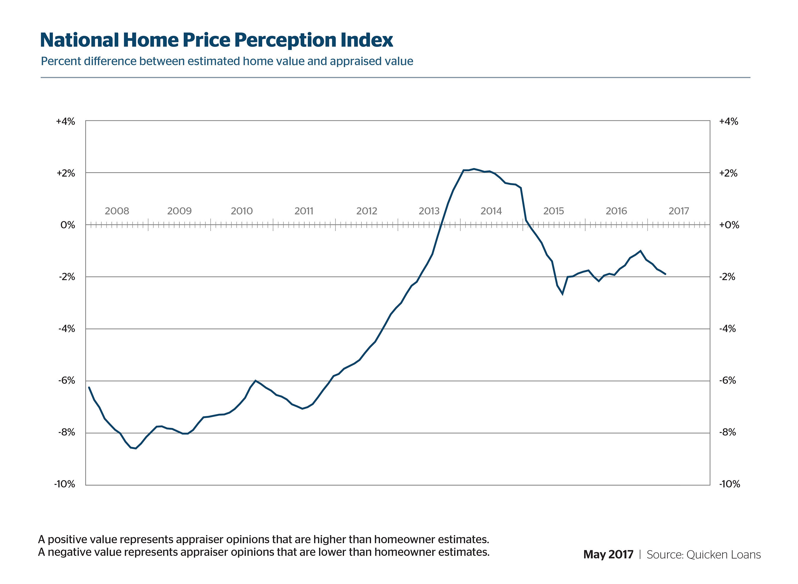 Quicken Loans' National HPPI shows appraised values were 1.90% lower than homeowners estimated in April.