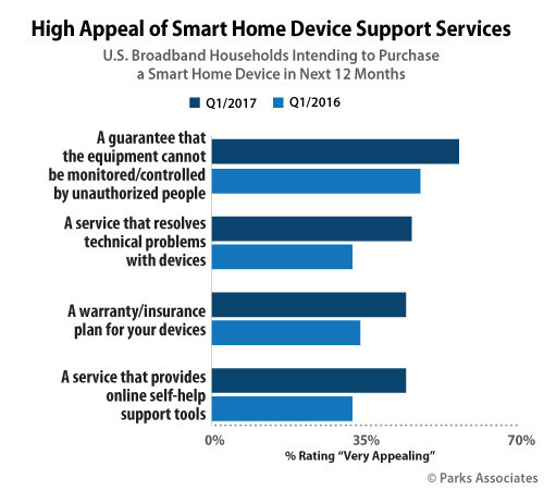 Parks Associates: High Appeal of Smart Home Device Support Services