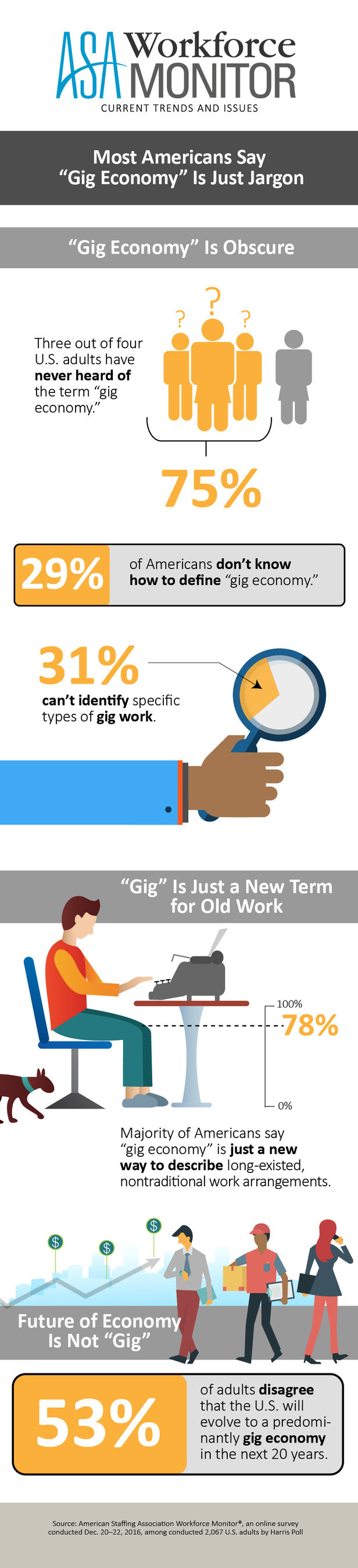 """Most Americans Say """"Gig Economy"""" Is Just Jargon"""