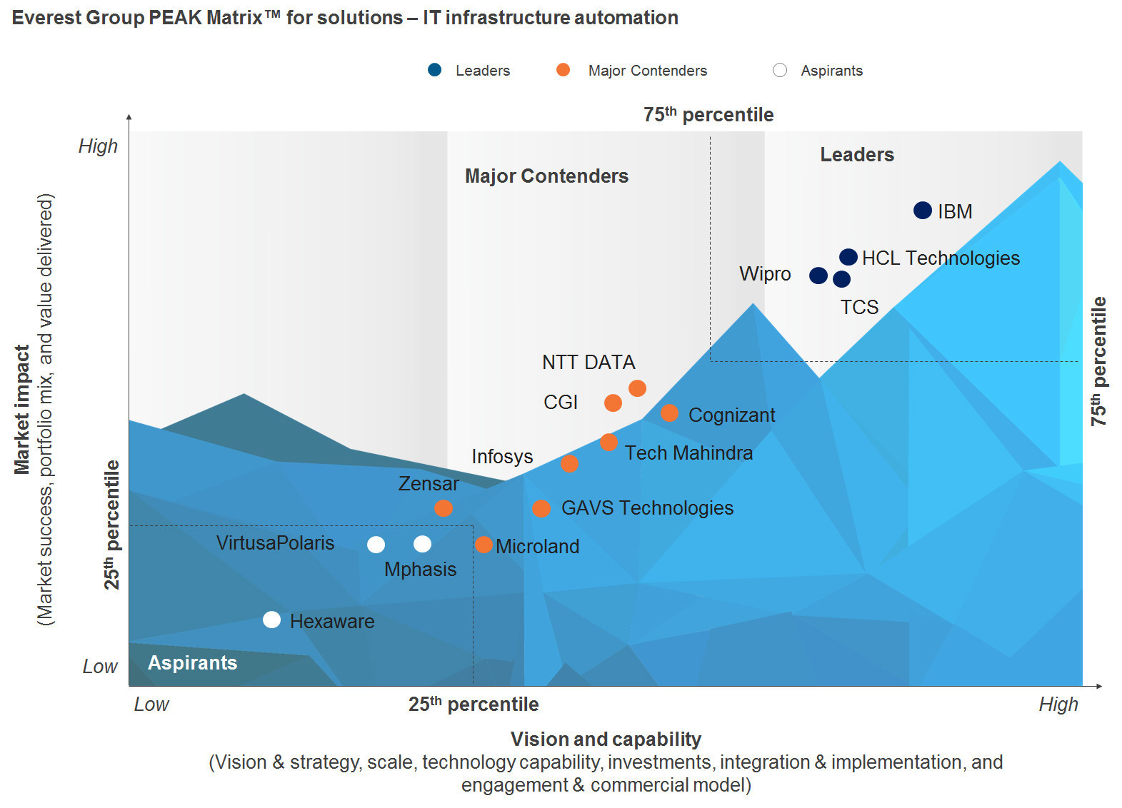 Everest Group has named IBM as the top Leader in the research firm's recent IT infrastructure automation - Market Update and PEAK MatrixTM Assessment for Solutions report (Image Courtesy of Everest Group)