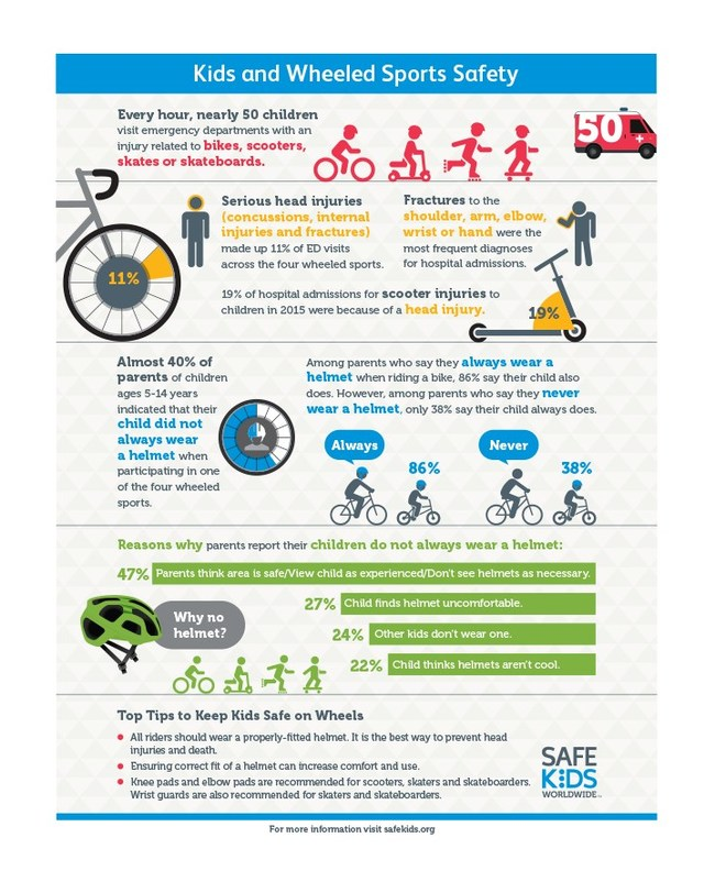 Kids and Wheeled Sports Safety Infographic - Safe Kids Worldwide