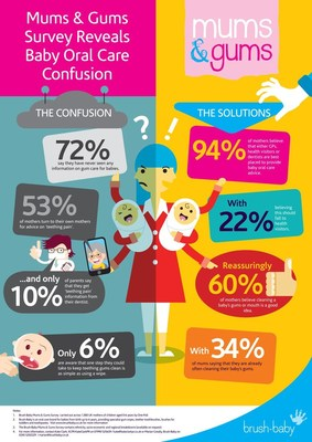 Brush-Baby Mums & Gums Survey infographic reveals baby oral care confusion amongst mothers. (PRNewsfoto/Brush-Baby)