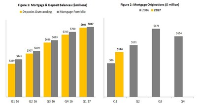 Figure 1: Mortgage & Deposit Balances ($millions) Figure 2: Mortgage Originations ($ million) (CNW Group/Equity Financial Holdings Inc.)