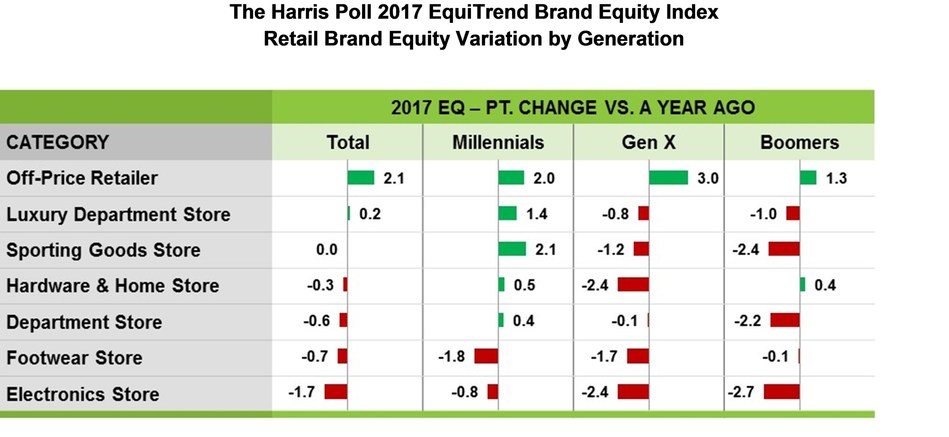 The Harris Poll 2017 EquiTrend Brand Equity Index Retail Brand Equity Variation by Generation
